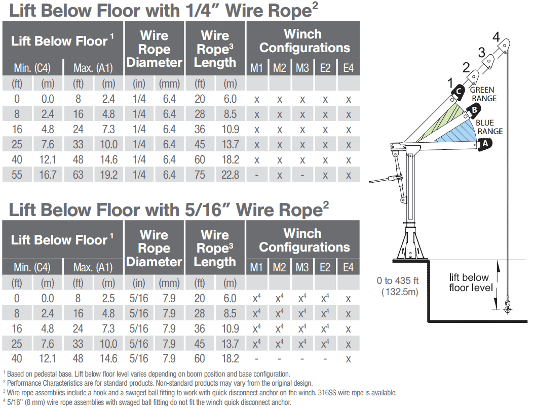 Perfect Iwrc Wire Rope Specifications Model - Electrical System ...
