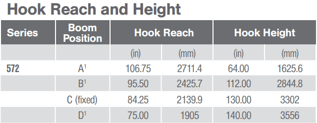 Captain 572 Hook Reach Specs