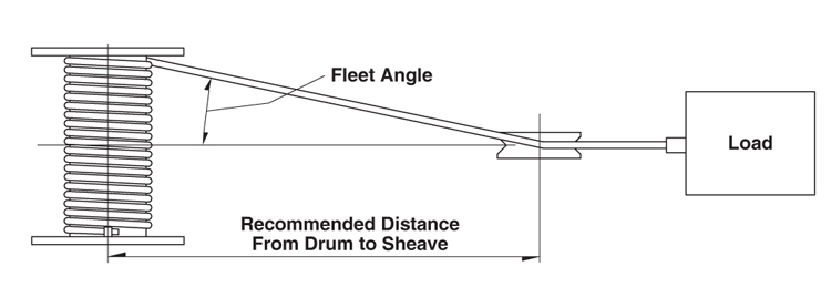 Dimensions for 3WG4 Drum